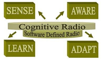 Relationship of SDR and Cognitive Radio